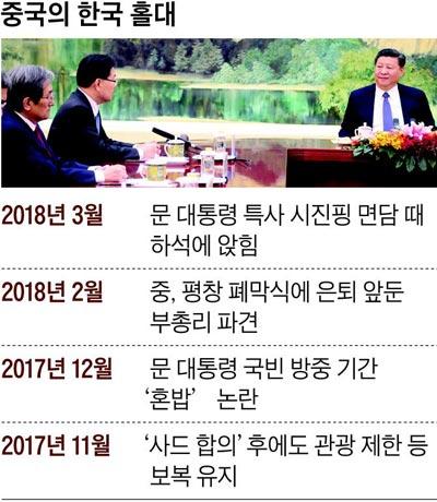 중국의 한국 홀대