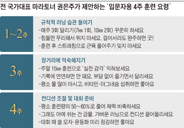 전 국가대표 마라토너 권은주가 제안하는 '입문자용 4주 훈련 요령'