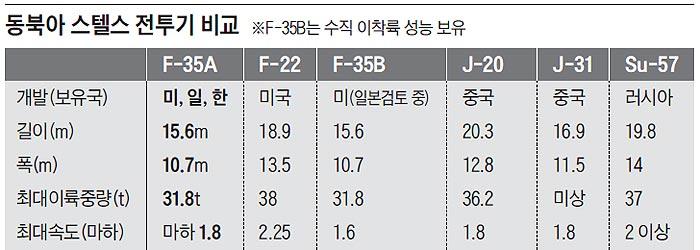 동북아 스텔스 전투기 비교