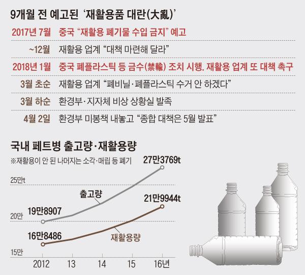 국내 페트병 출고량, 재활용량 그래프
