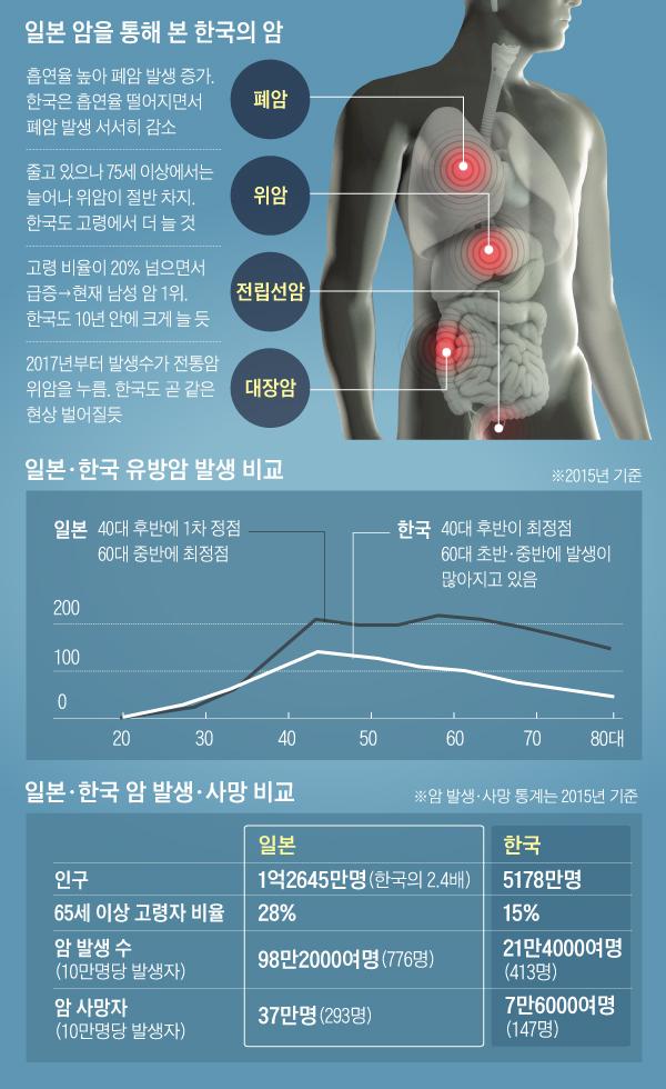 일본 암을 통해 본 한국의 암 외