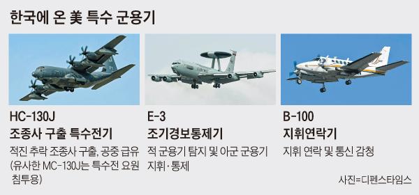 한국에 온 美 특수 군용기