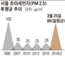 서울 초미세먼지 연평균 추이 그래프