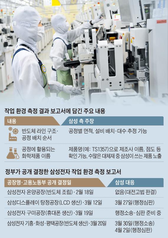 삼성전자 온양공장에서 일하는 근로자들