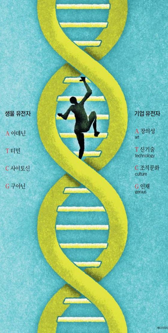 이기적 유전자