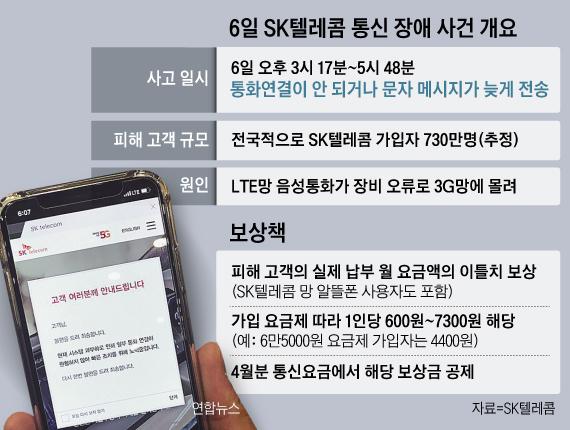 6일 SK텔레콤 통신 장애 사건 개요표