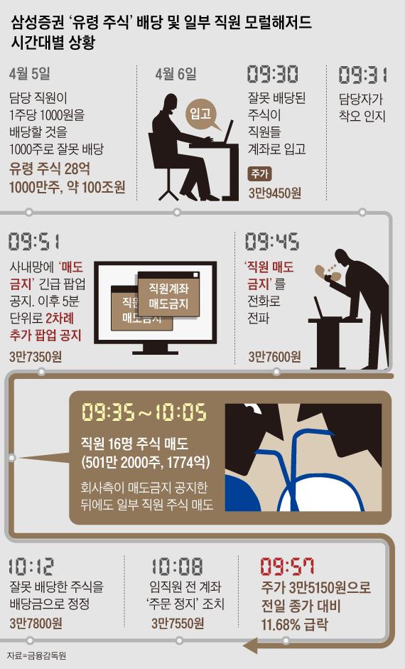 삼성증권 유령 주식 배당 및 일부 직원 모럴해저드 시간대별 상황 정리 그래픽