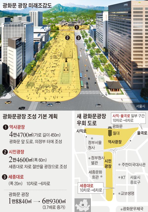 광화문 광장 조성 기본 계획