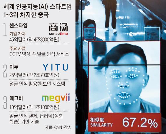 중국 인공지능(AI) 스타트업 센스타임의 기술이 적용된 CCTV 얼굴 인식 서비스의 모습.