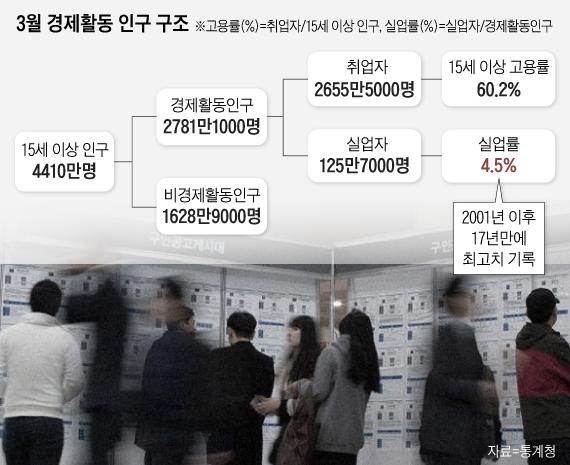 '고용쇼크' 취업자 증가 두달 연속 10만명대 그쳐...실업자 3개월 연속 100만명 넘어(종합)