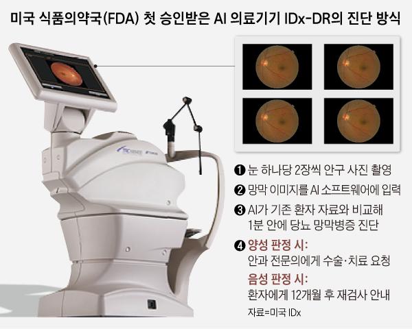 미국 식품의약국 첫 승인받은 AI 의료기기 IDx-DR의 진단 방식