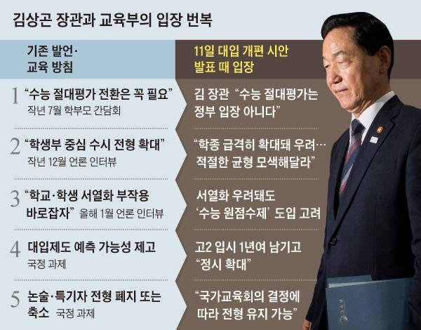 김상곤 장관과 교육부의 입장 번복