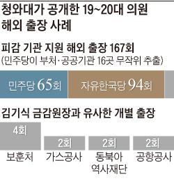 청와대가 공개한 19~20대 의원 해외 출장 사례