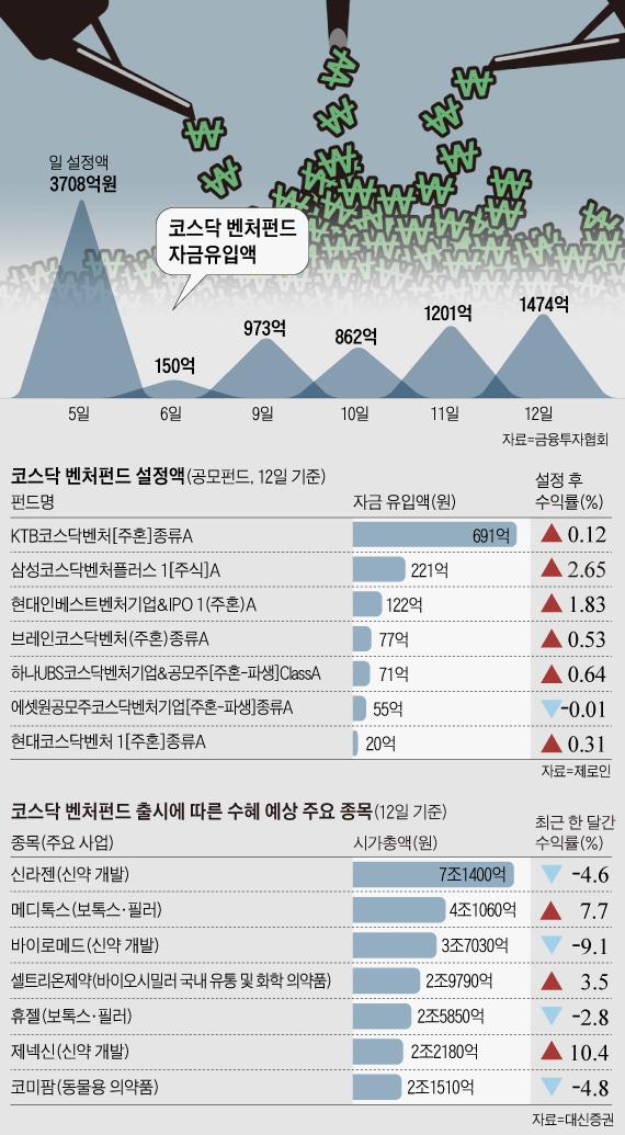 코스닥 벤처펀드 자금유입액 외