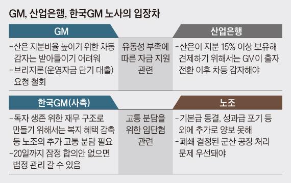 GM, 산업은행, 한국GM 노사의 입장차