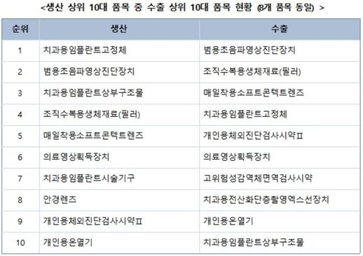 생산 상위 10대 품목 중 수출 상위 10대 품목 현황. /식품의약품안전처 제공