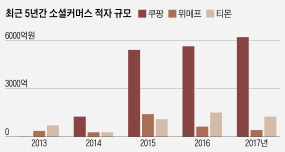 국내 소셜커머스 적자규모 추이(단위 억원)