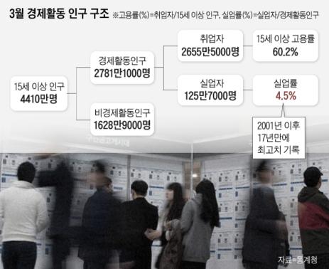 """""""고용쇼크, 최저임금 탓 아니다"""" 김동연 발언에 비판 봇물"""