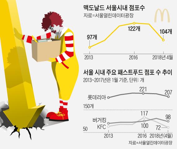맥도날드 서울시내 점포수 그래프