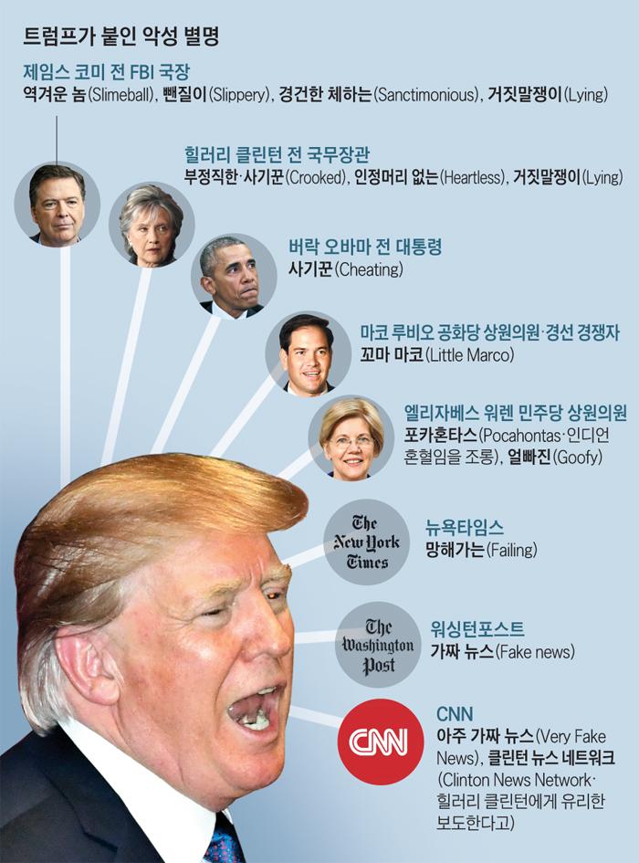 트럼프가 붙인 악성 별명들