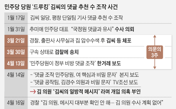 민주당 당원 드루킹 김씨의 댓글 추천 수 조작 사건 정리 표