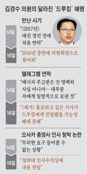 김경수 의원의 달라진 드루킹 해명