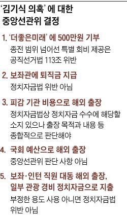 김기식 의혹에 대한 중앙선관위 결정