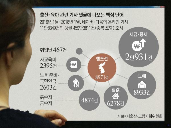 출산, 육아 관련 기사 댓글에 나오는 핵심 단어 정리 그래픽
