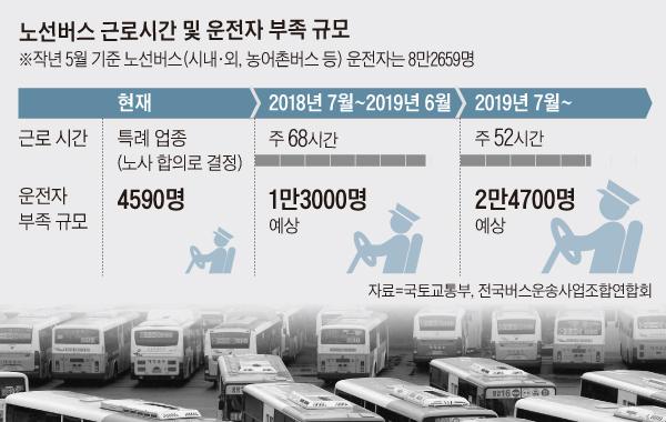 노선버스 근로시간 및 운전자 부족 규모