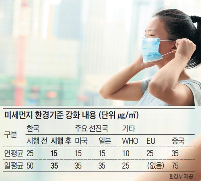 7월부터 미세먼지 예보 기준 강화… '나쁨' 일수 늘어날 것