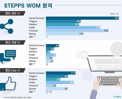 사진 설명=글로벌 SNS 內 기업공식 팬페이지 포스트 분석 결과