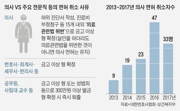 2013~2017년 의사 면허 취소자 수 그래프