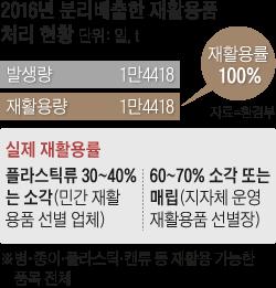 2016년 분리배출한 재활용품 처리 현황 그래프