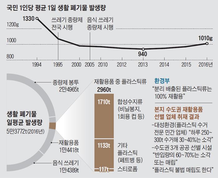 국민 1인당 평균 1일 생활 폐기물 발생량 그래프