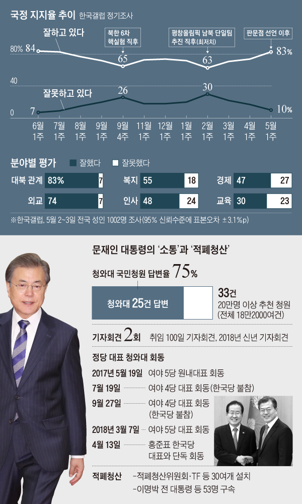 국정 지지율 추이 그래프