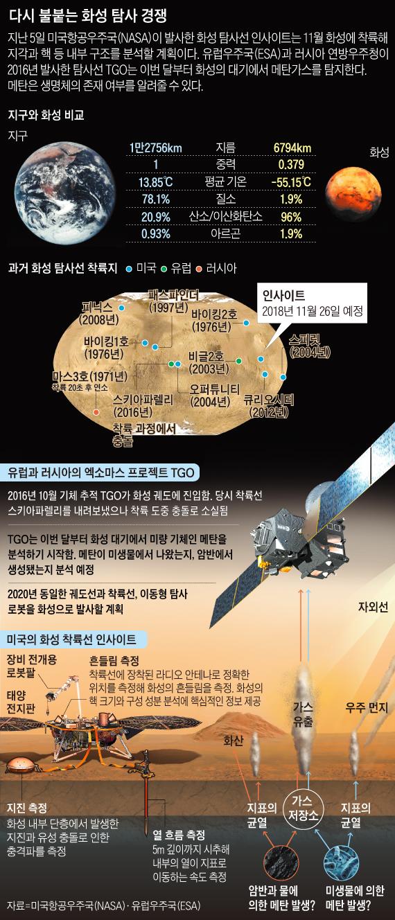 미국과 유럽의 화성 탐사 경쟁 그래픽