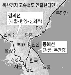 북한까지 고속철도 연결한다면