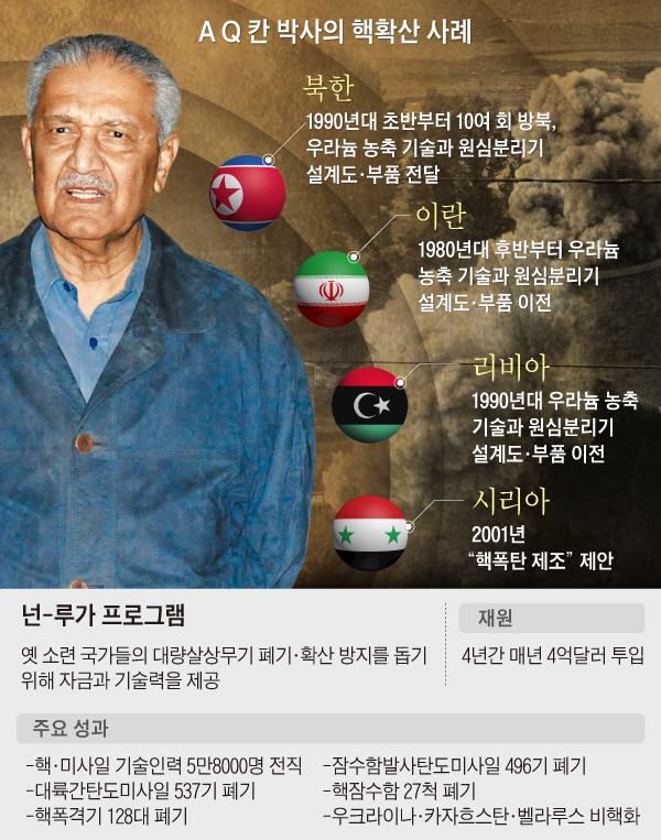 AQ칸 박사의 핵확산 사례