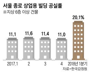 서울 종로 상업용 빌딩 공실률 추이 그래프
