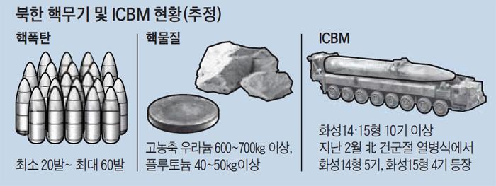 북한 핵무기 및 ICBM 현황 추정 그래픽