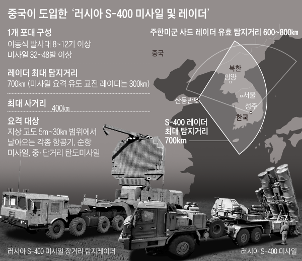 중국이 도입한 러시아 S-400 미사일 및 레이더 그래픽