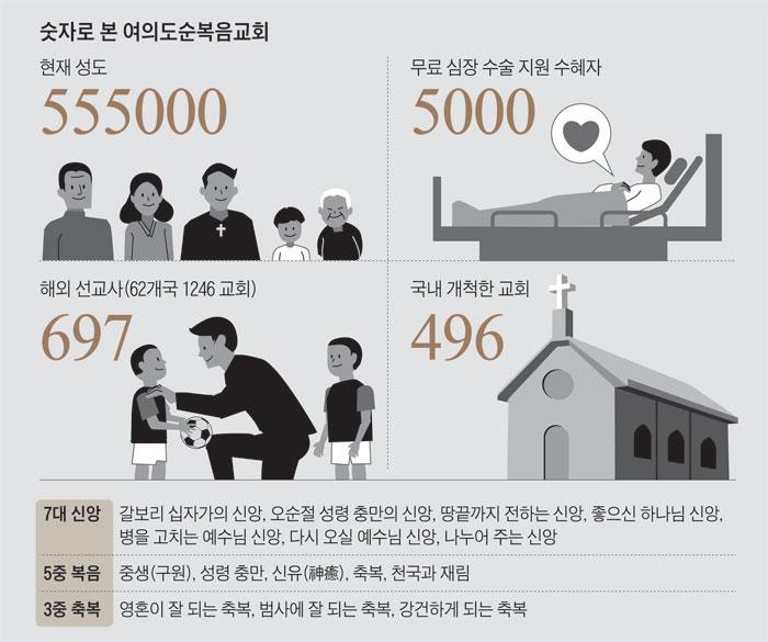 숫자로 본 여의도순복음교회