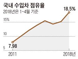 국내 수입차 점유율