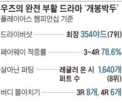 우즈의 완전 부활 드라마 '개봉박두'