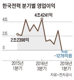 한국전력 분기별 영업이익