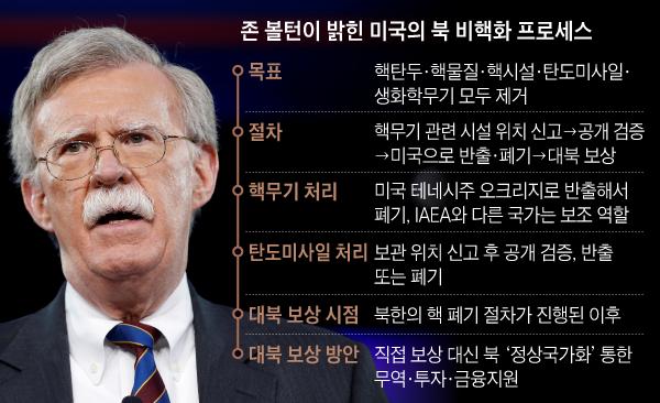 존 볼턴이 밝힌 미국의 북 비핵화 프로세스