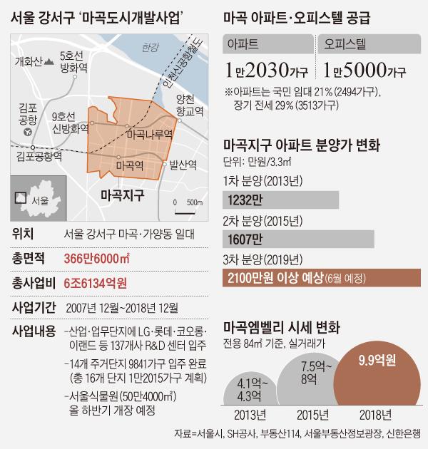 서울 강서구 '마곡도시개발사업'