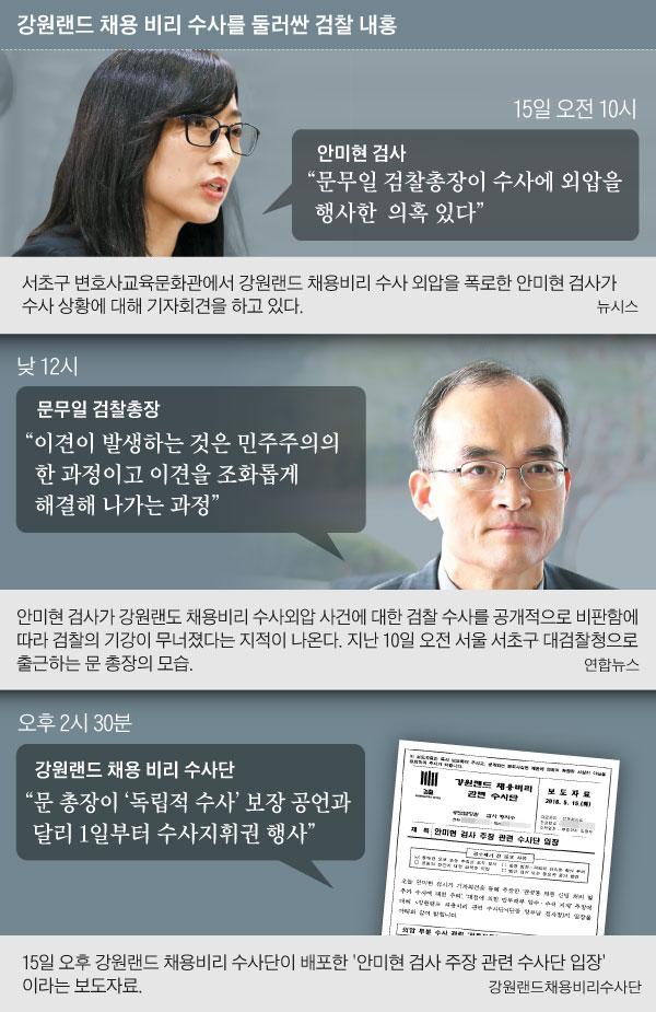 강원랜드 채용 비리 수사를 둘러싼 검찰 내홍