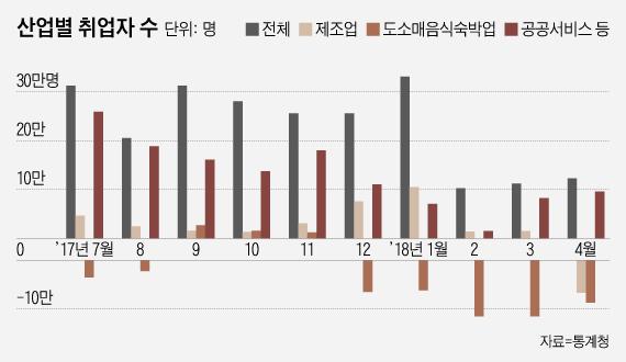 '제조업도 감소' 취업자 증가폭 석달 연속 10만명대…글로벌 금융위기 이후 '최악'(종합)