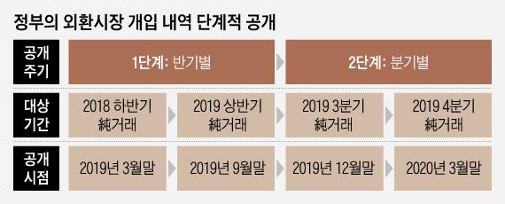 정부, 외환시장 개입 내역 '6개월마다 순거래' 공개...내년말부턴 3개월 단위(종합)